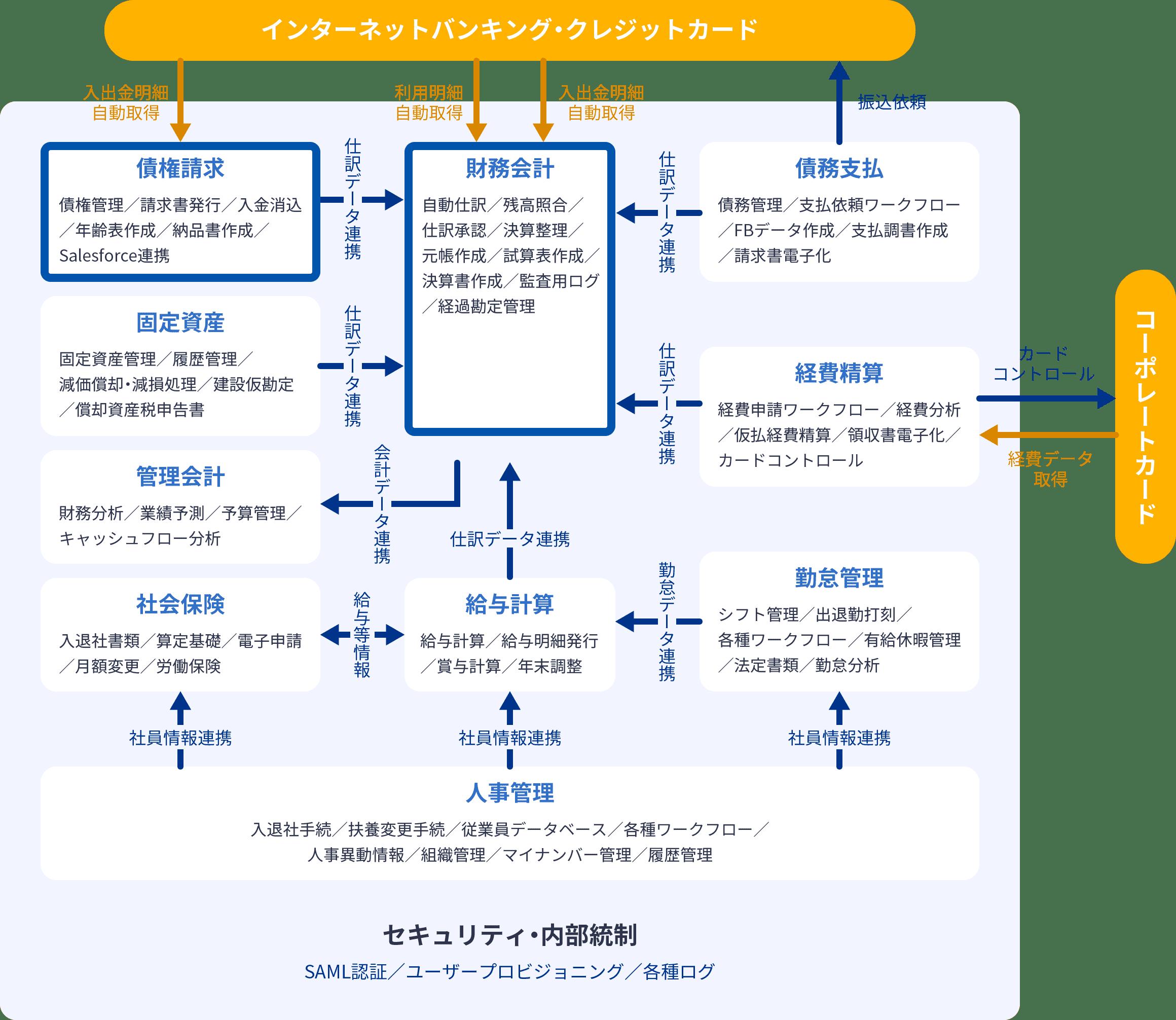 マネーフォワード クラウド債権請求のサービス連携図