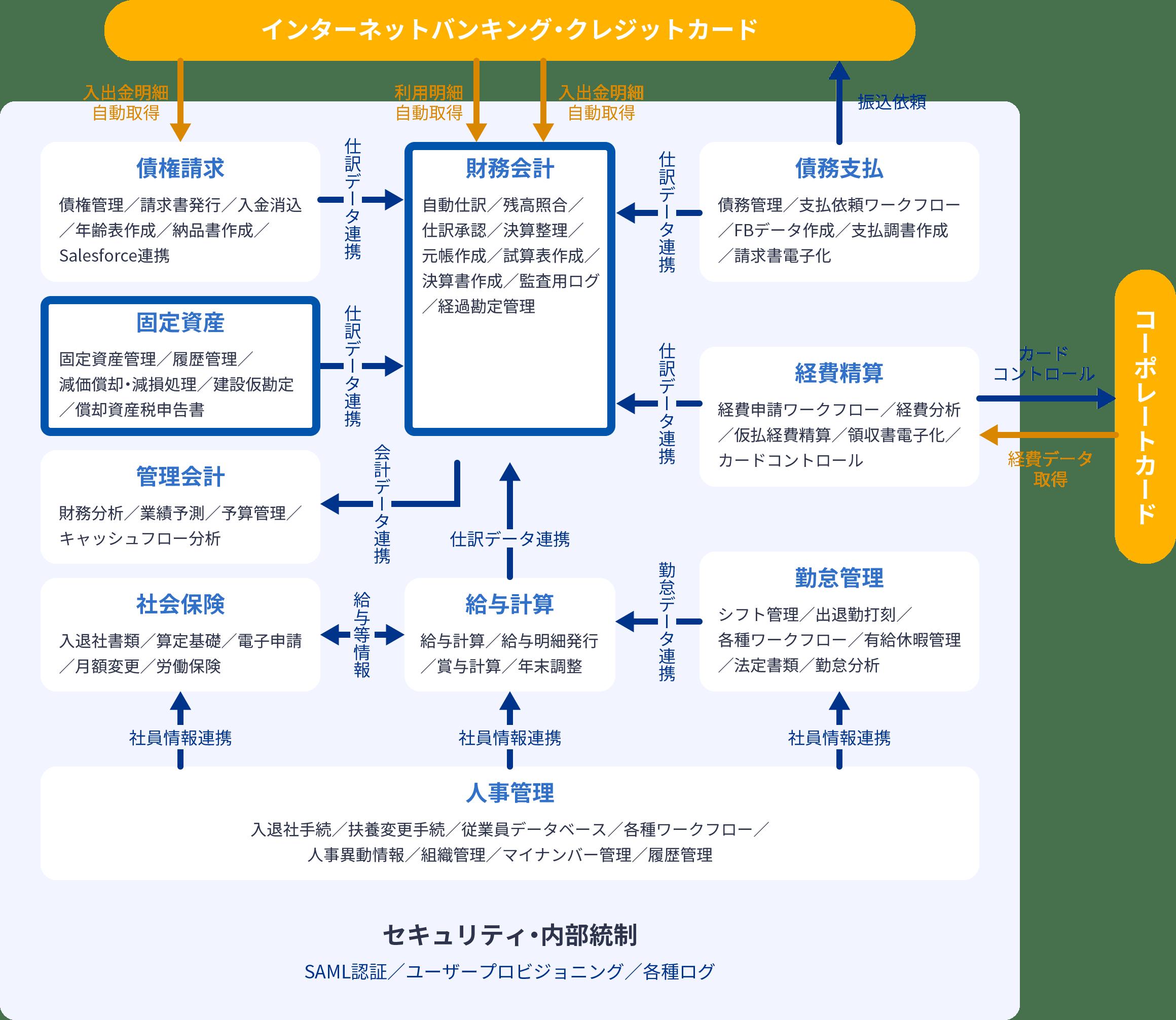マネーフォワード クラウド固定資産のサービス連携図