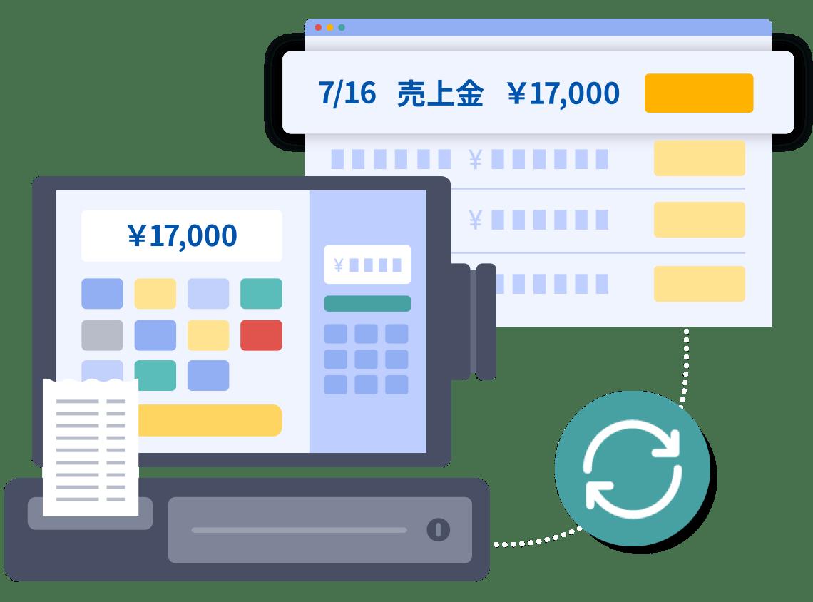 クラウド会計ソフト「マネーフォワード クラウド会計」のレジ連携で店舗経営をサポート
