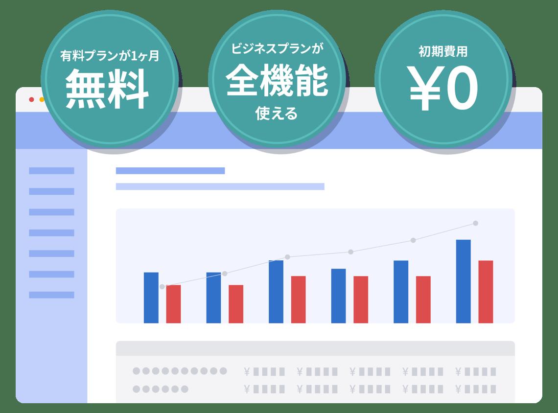 会計ソフト「マネーフォワード クラウド会計」は、有料プランが1ヶ月無料、ビジネスプランが全機能が使えて、初期費用¥0