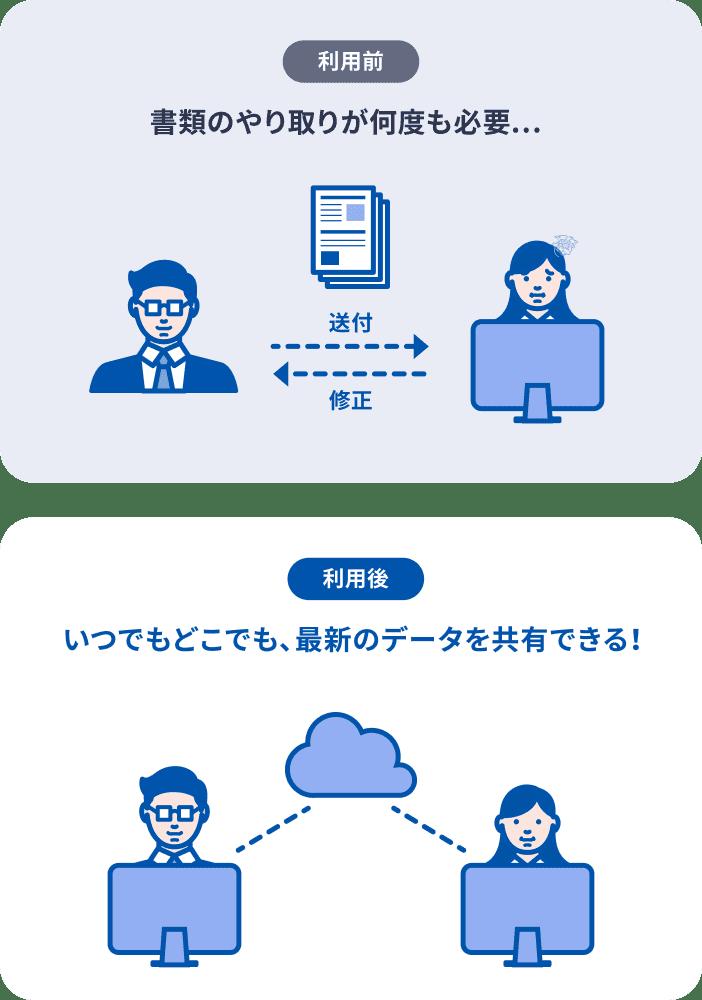 ご利用前:書類のやり取りが何度も必要。ご利用後:いつでもどこでも、最新のデータを共有できる