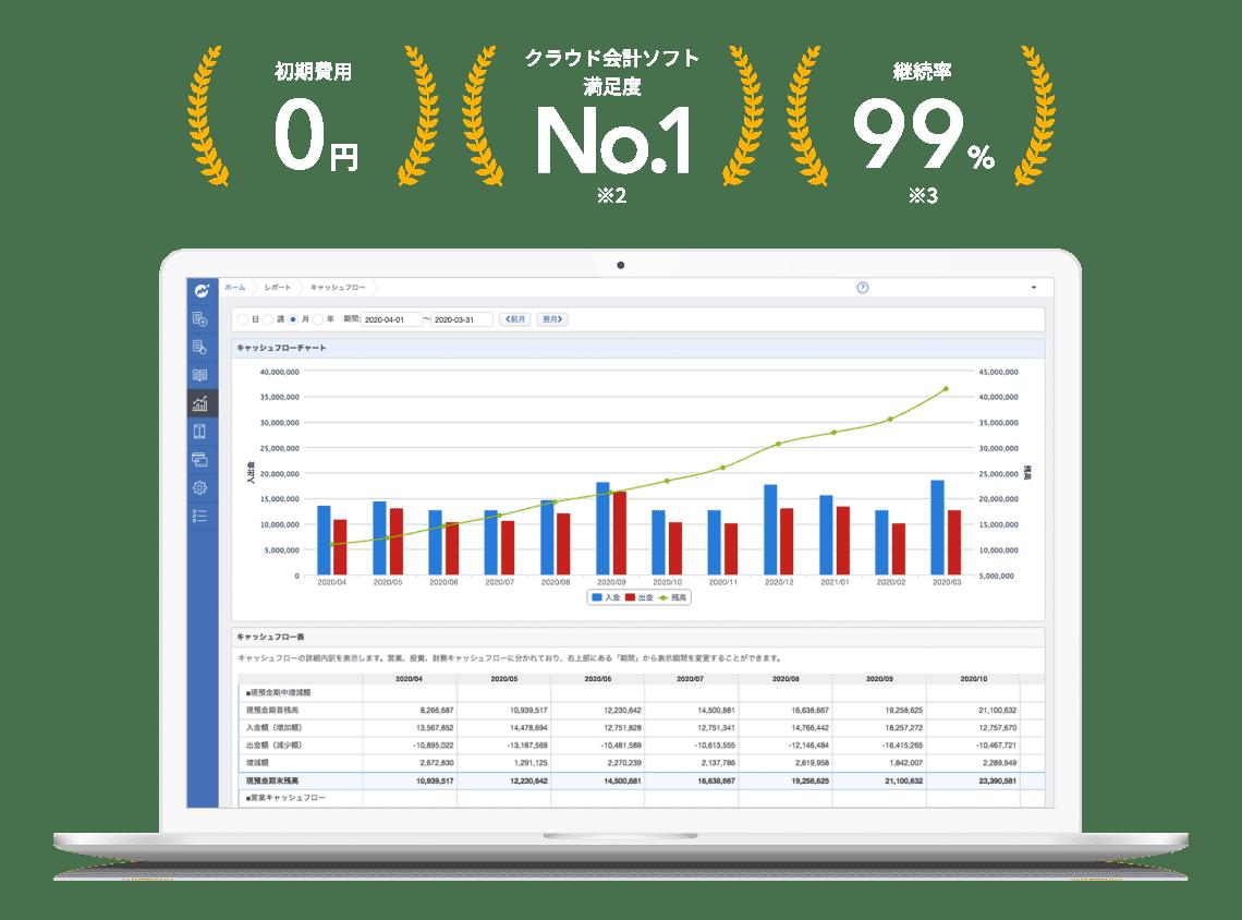 初期費用0円、満足度クラウド会計ソフトNo.1(※2)、継続率99%(※3)