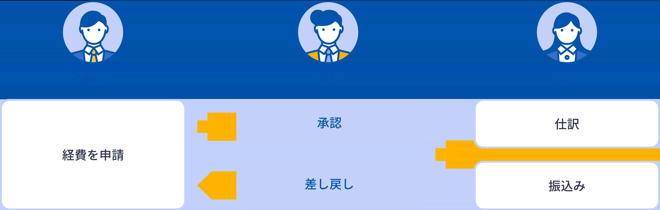 BPOが従業員の経費申請を承認・差し戻しします