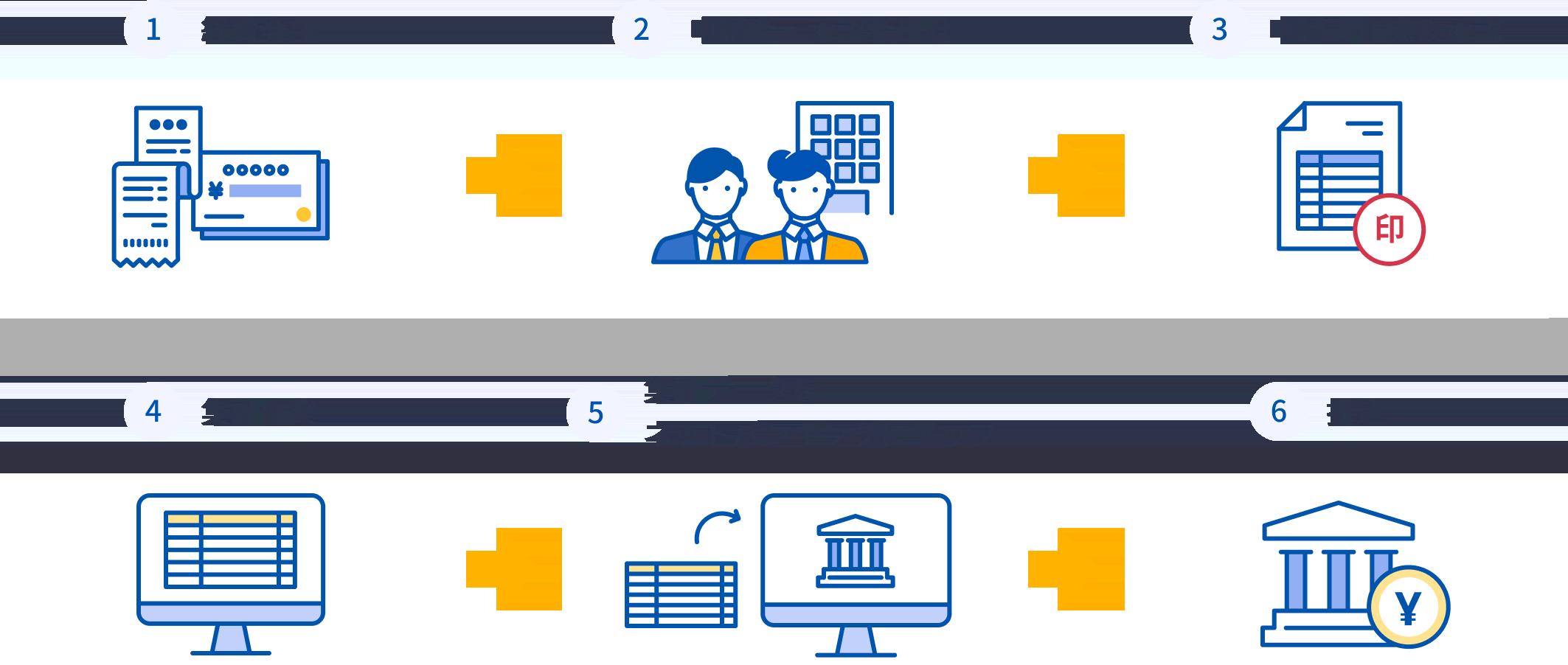 マネーフォワード クラウド導入前は、経費発生、申請者・承認者出社、申請書作成、承認・集計作業、集計データをネットバンキングにアップ、振込