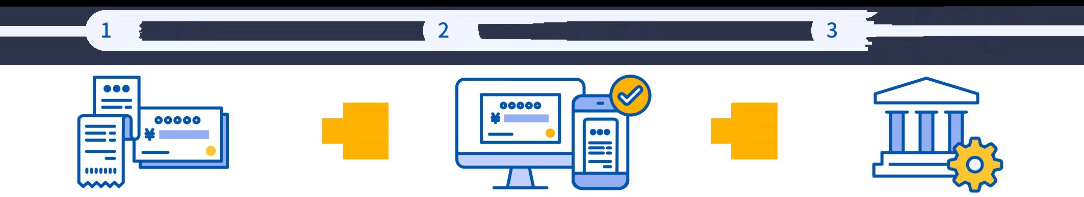 マネーフォワード クラウド導入後は、経費が発生したらいつでも申請・承認して、ネットバンキングに連携(振込API)