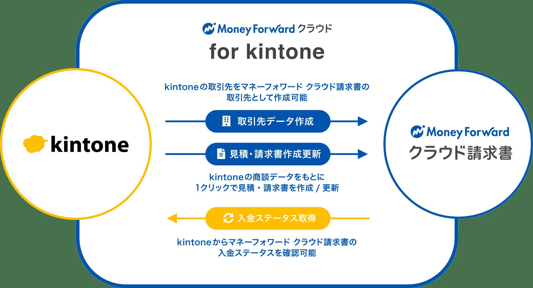マネーフォワード クラウド for kintoneでできること