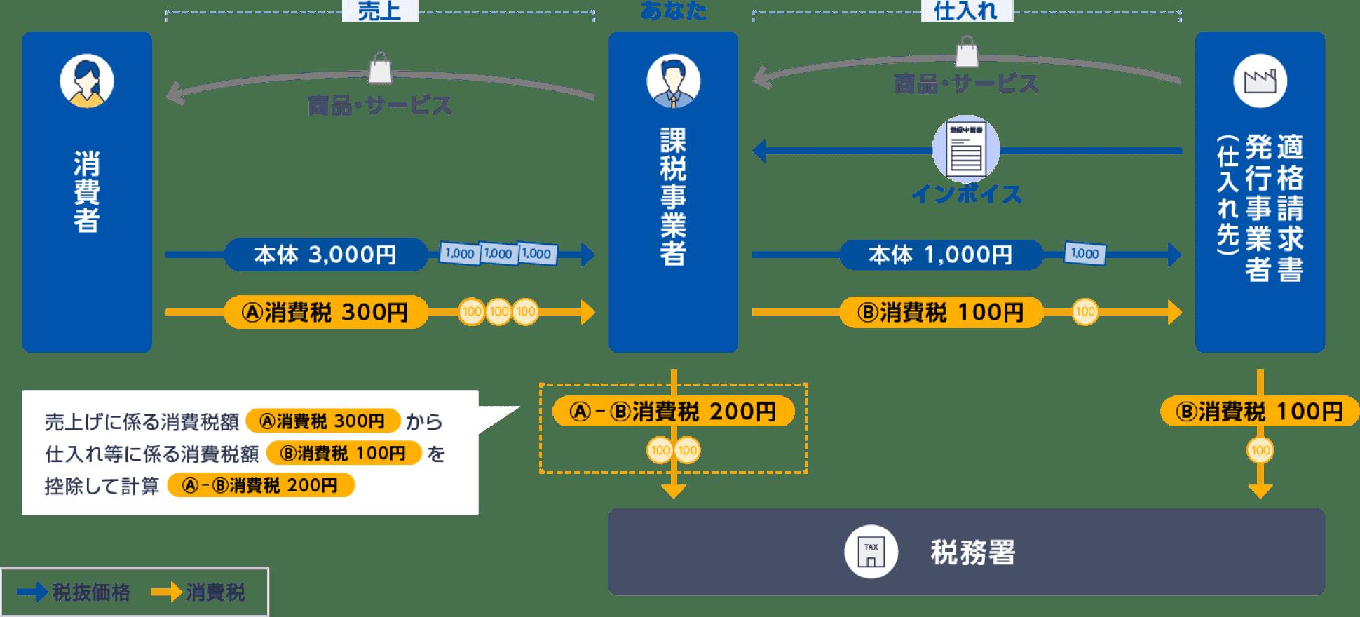 図: インボイス制度の仕入税額控除