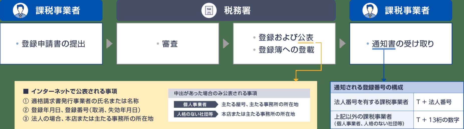 図: 発行事業者への登録の流れ
