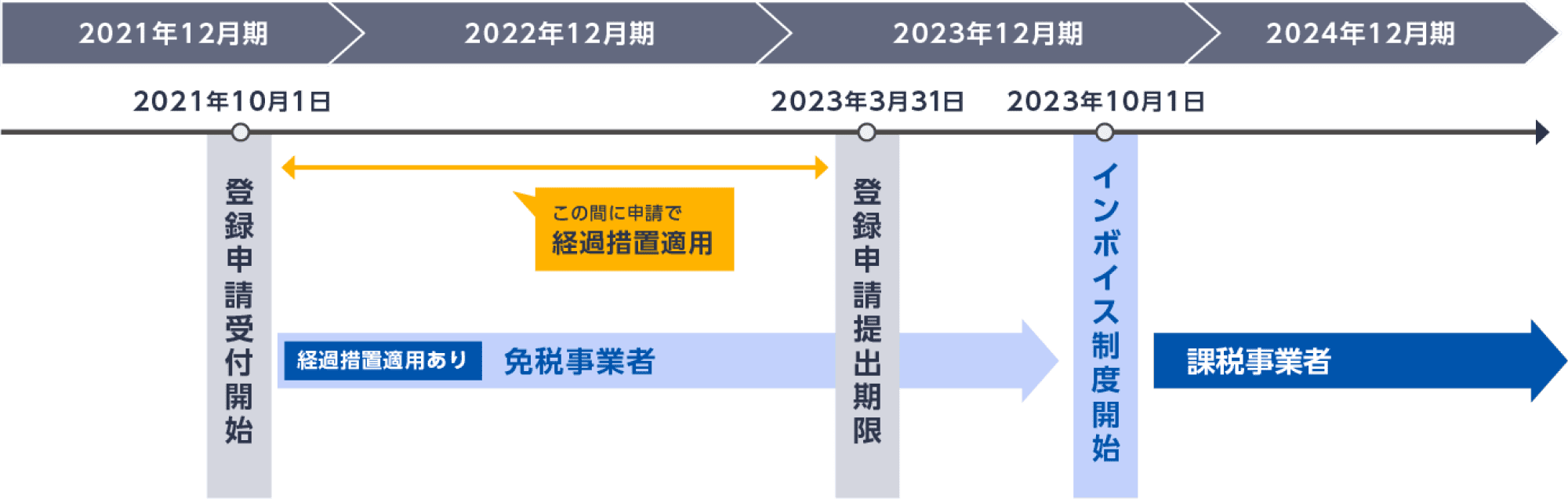 図: 免税事業者への経過措置