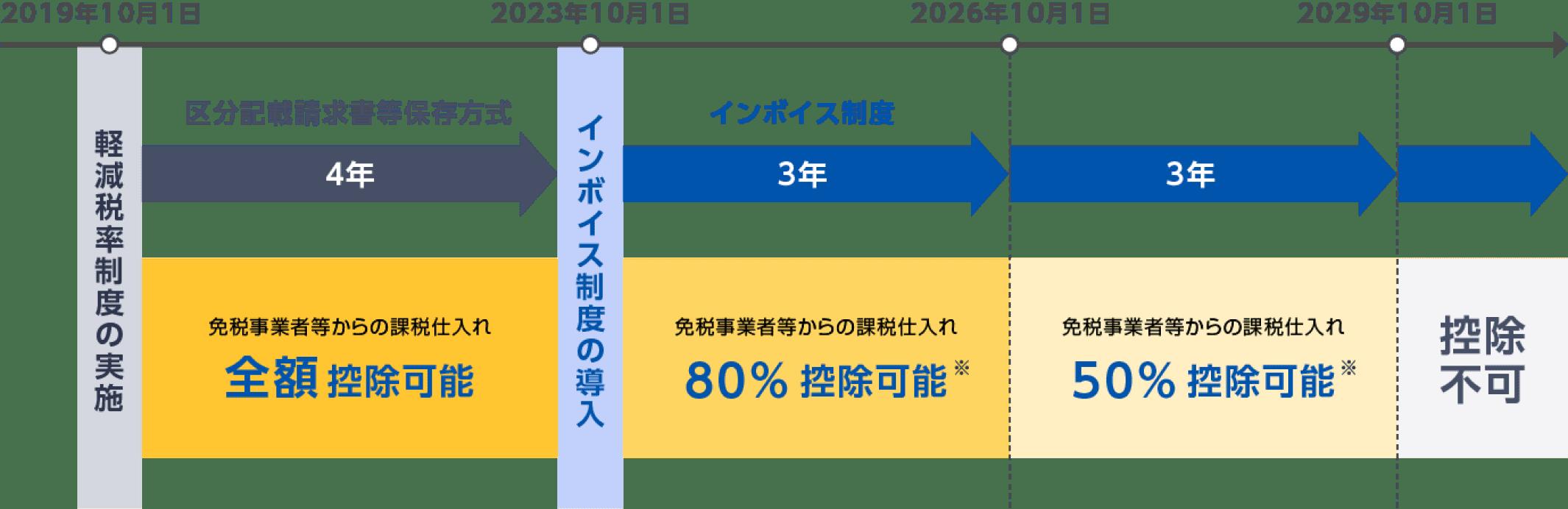 図: 免税事業者等からの課税仕入れにかかる経過措置