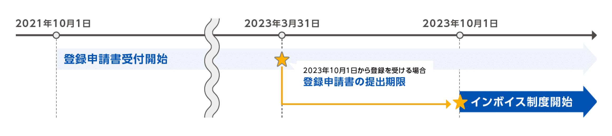 図: 申請書の提出期間
