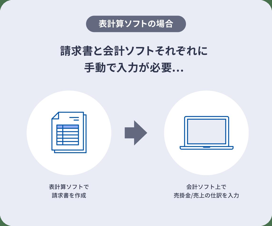 表計算ソフトの場合、請求書と会計ソフトそれぞれに入力が必要