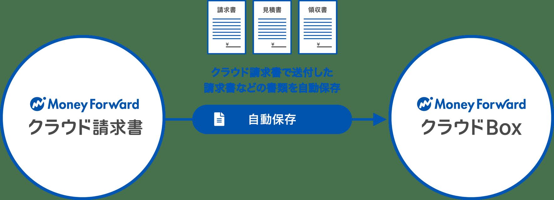 クラウド請求書で送付した請求書などの書類をクラウドBoxに自動保存