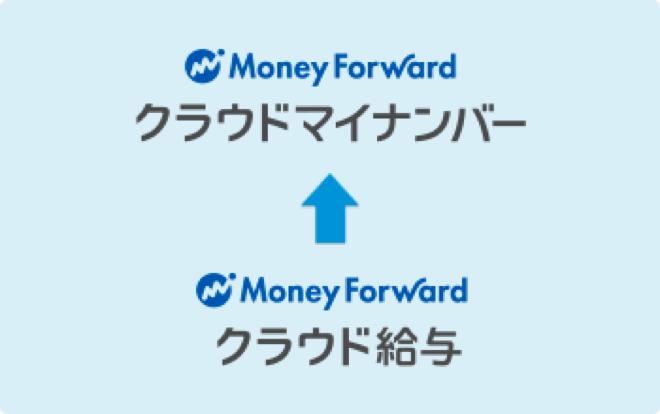 マネーフォワード クラウド給与と連携して、従業員情報と合わせて管理できます