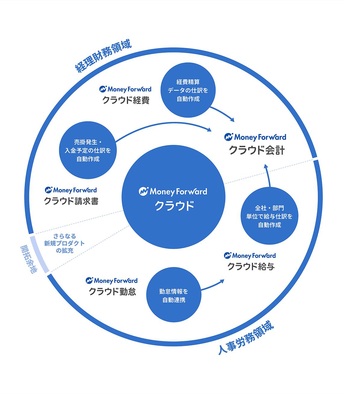 図: マネーフォワード クラウドのサービス連携