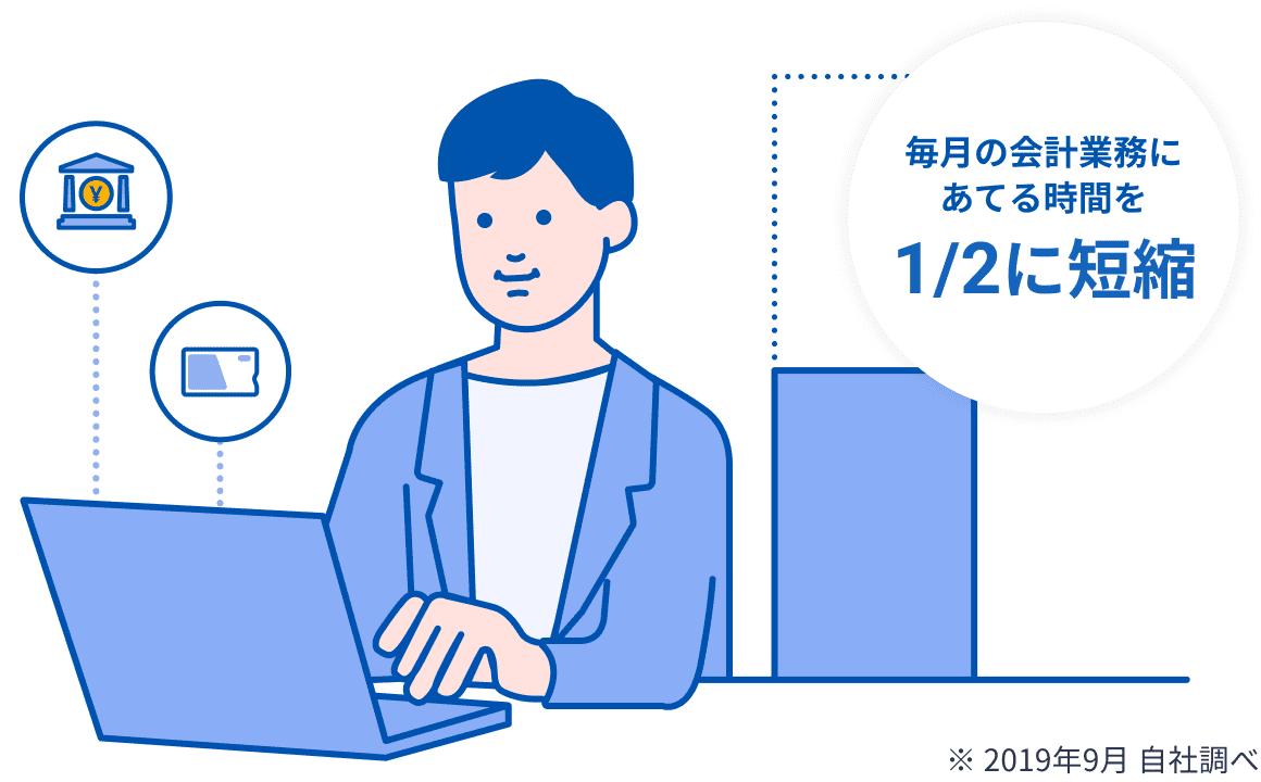毎月の会計業務にあてる時間を2分の1に短縮(※ 2019年9月 自社調べ)