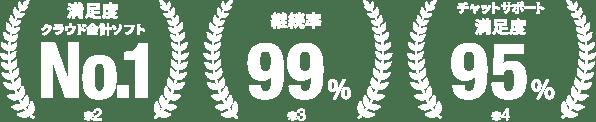 満足度クラウド会計ソフトNo.1(※2)、継続率99%(※3)、チャットサポート満足度95%(※4)