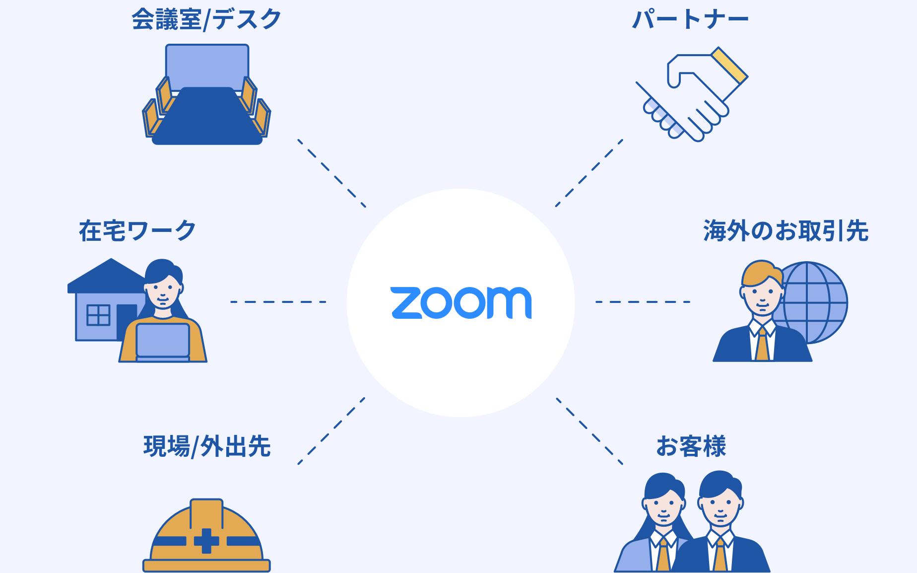 Zoom活用による「テレワークの実現」で企業・組織の生産性が向上!