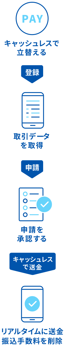 1 キャッシュレスで立替える。2 経費登録。3 取引データを取得。4 経費申請。5 申請を承認する。6 キャッシュレスで送金。7 リアルタイムに送金、振込手数料を削減。