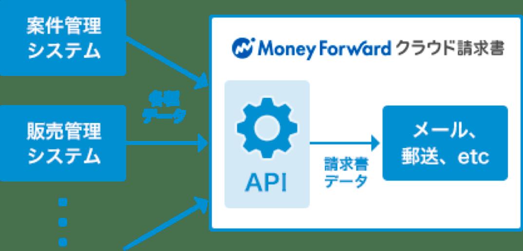 マネーフォワード クラウド請求書APIのイメージ