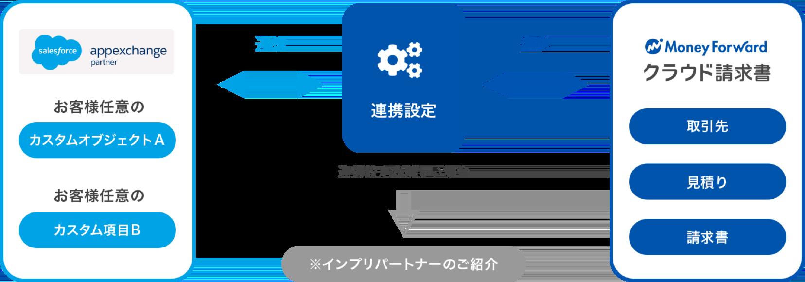 カスタムオブジェクト連携を活用して柔軟な業務プロセス構築を実現