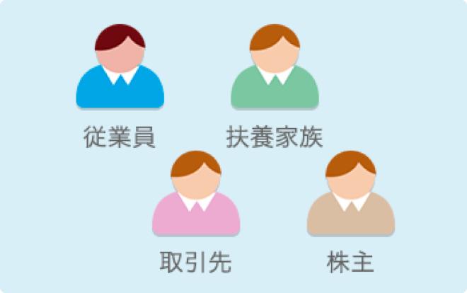 マイナンバーの収集は、従業員、扶養家族、取引先、株主に対応しています