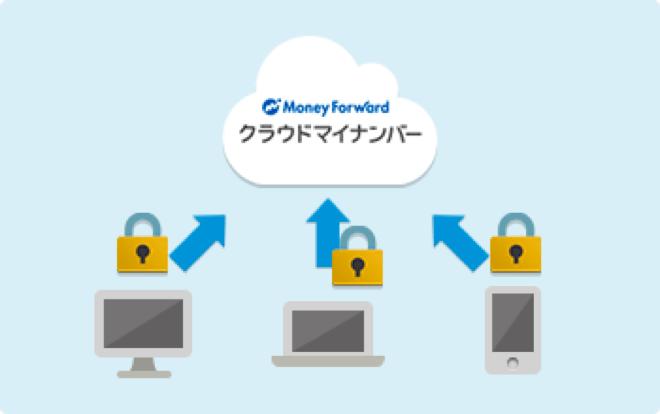 マイナンバーはセキュアなクラウド上に暗号化して保管します