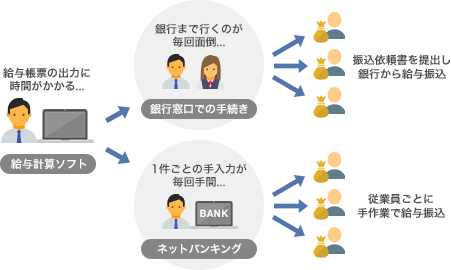 一般的な中小企業の給与振込業務